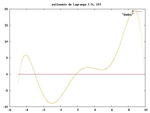 Polinômio de Lagrande com um programa em Calc