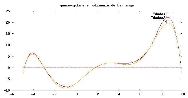 gráfico comprativo Lagrange - quase-splines