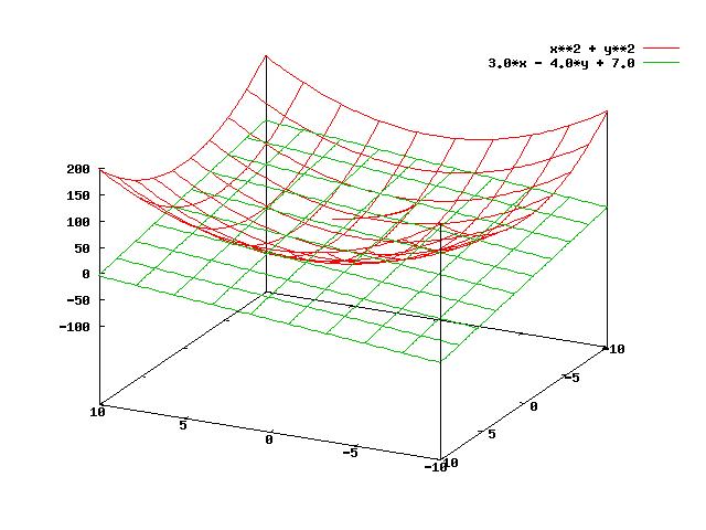 modelagem da interseção de superficies