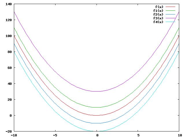 soluções de uma equação diferencial