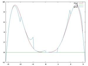 sucessão de polinõmios de Taylor que aproximam (mal) uma função