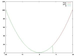 um polinômio de Taylor de um polinõmio
