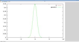 função de probabilidade de Gauss