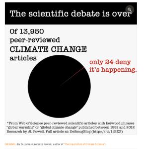 Gráfico de pizza que mostra que de 13950 artigos científicos revisados sobre mudanças climáticas, apenas 24 negam que há uma mudança climática em curso