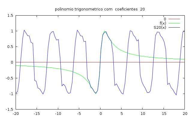 O gráfico de cor verde é o da função f e em azul você pode ver um padrão que se repete é gráfico duma função periódica.