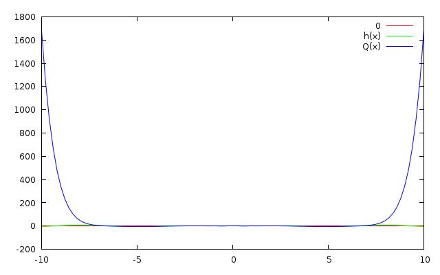 imagem do Polinômio de interpolação de Lagrange-Waring