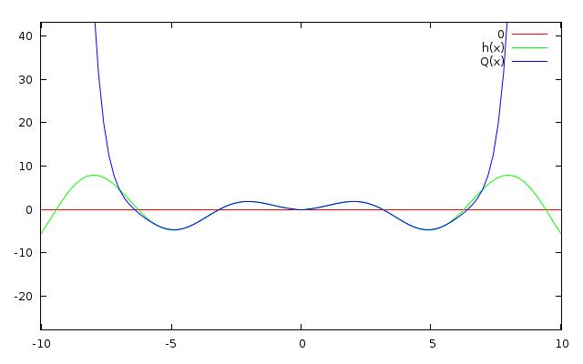 um zoom reverso no gráfico com a interpolação de Lagrange-Waring