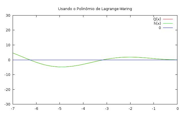 """""""Esticando"""" a o polinômio de interpolação sobre um intervalo de maior amplitude"""