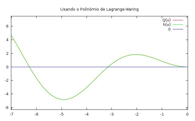 zoom reverso no gráfico da interpolação esticada.