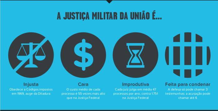 Injustiça Militar da União, uma excrecência da ditadura militar que aind