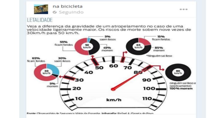 A criminosa velocidade de 80km/h em zonas urbanas mata 100% dos ciclistas atingidos.