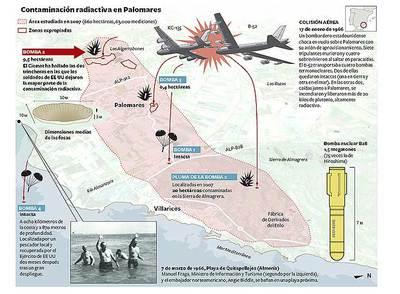 Em Palomares, Espanha, vários quilómetros quadrados de terra próximo da práia, no Mediterrâneo, contaminadas 50 anos. Crime americano, cumplicidade do ditador Franco