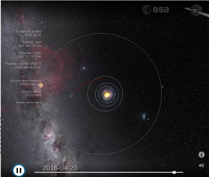 Rosetta, 10 anos no espaço saltando entre elipses usando potencial gravitacional